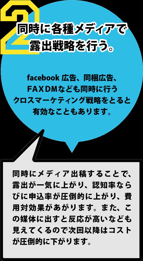 同時に各種メディアで露出戦略を行う。 facebook広告,同梱広告,FAXDMなども同時に行うクロスマーケティング戦略をとると有効なこともあります。同時にメディア出稿することで、露出が一気に上がり、認知率ならびに申込率が圧倒的に上がり、費用対効果があがります。また、この媒体に出すと反応が高いなども見えてくるので次回以降はコストが圧倒的に下がります。