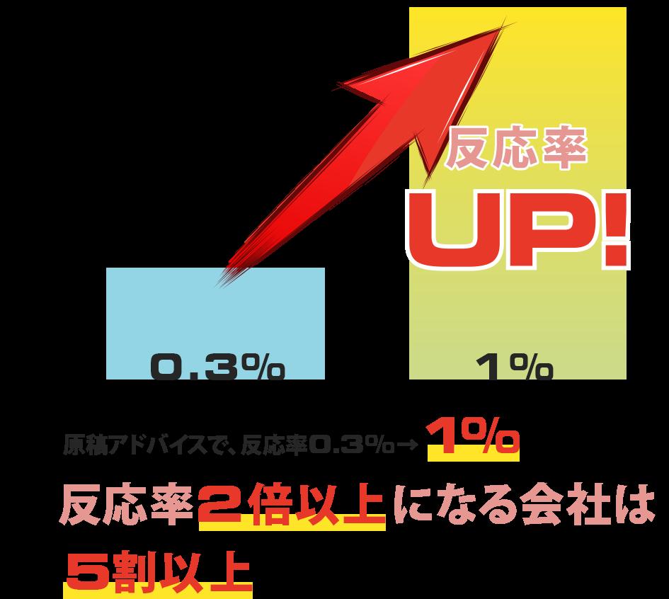 原稿アドバイスで、反応率 0.3%→ 1%(反応率2倍以上になる会社は5割以上)