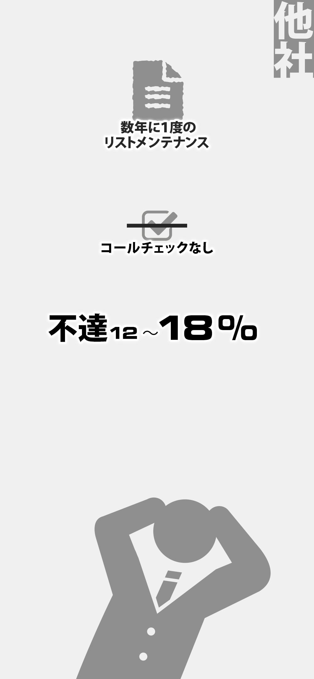他社 数年に1度のリストメンテナンス →コールチェックなし → 不達12~18%
