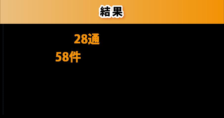 結果 DMの不着:28通 問合せ:58件